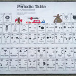 The Periodic Table of controllers playmat customized by X-raypad
